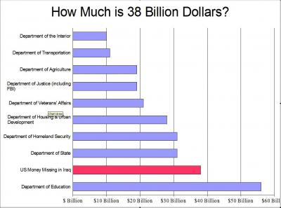 How much money have we lost in iraq